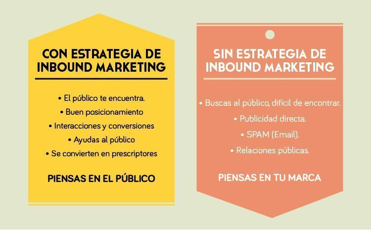 con-y-sin-estrategia-de-inbound-marketing
