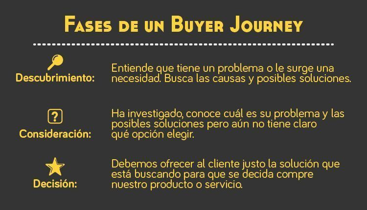fases-de-un-buyer-journey