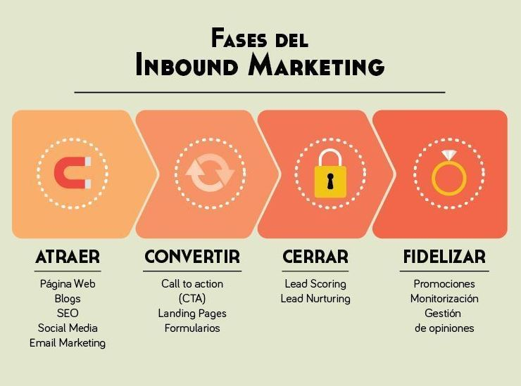 que-es-inbound-marketing-1